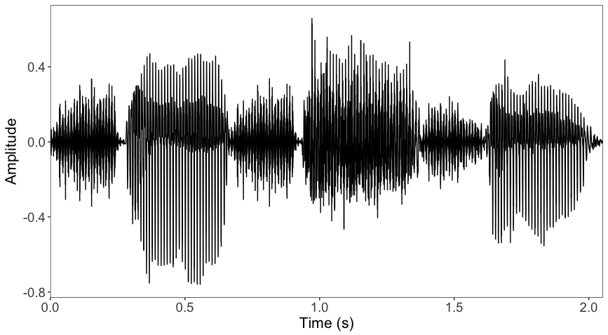 Waveform of a naturally spoken speech stimulus used for measuring envelope following responses
